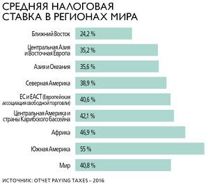 Таблица со средней налоговой ставкой в мире