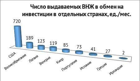 Число выдаваемых ВНЖ в обмен на инвестиции в разных странах
