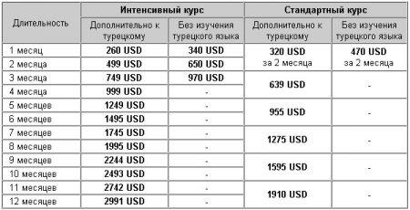 стоимость курсов в Турции