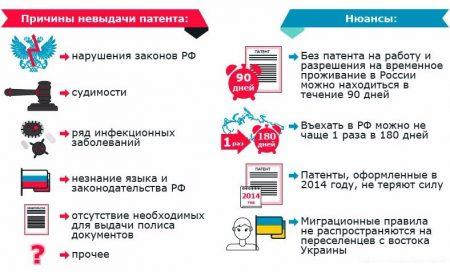 отказ в выдаче патента в России