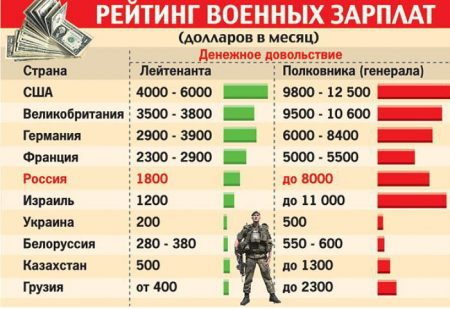 зарплаты военных