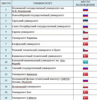 рейтинг вузов развивающихся стран Европы и Центральной Азии (EECA)
