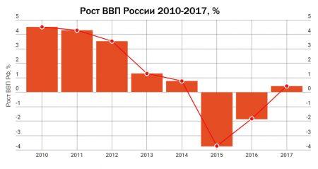 Рост ВВП России 2010-2017 гг.