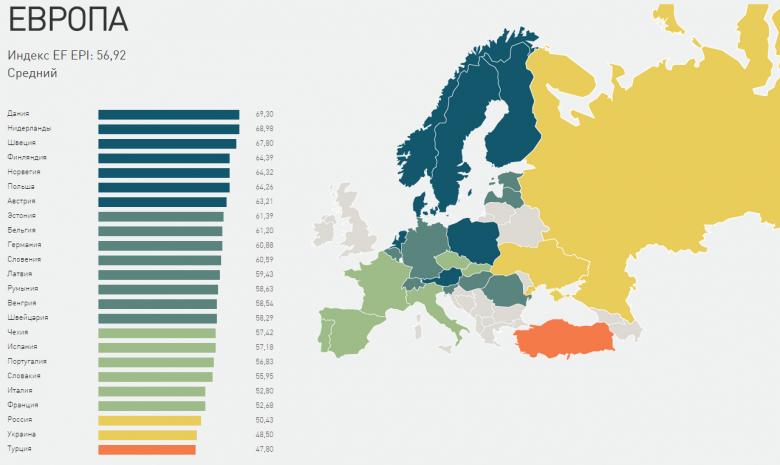 уровень английского языка в Европе