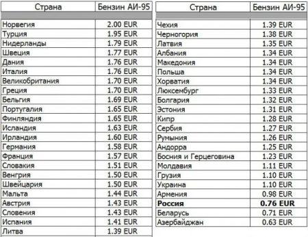 Сравнение стоимости бензина в странах мира
