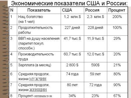 Экономические показатели США и России