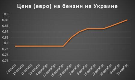 Изменение цены на бензин на Украине за 2 полугодие 2017 года