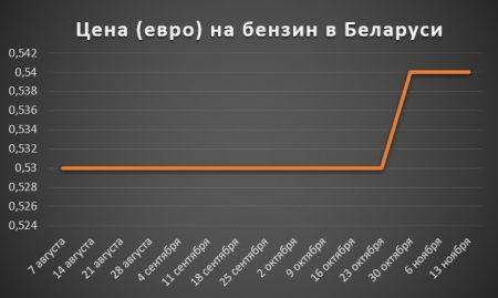 Изменение цены на бензин в Беларуси за 2 полугодие 2017 года