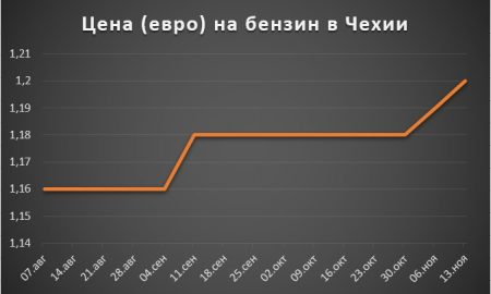 Изменение цены на бензин в Чехии за 2 полугодие 2017 года