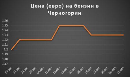 Изменение цены на бензин в Черногории за 2 полугодие 2017 года