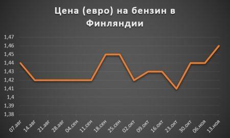 Изменение цены на бензин в Финляндии за 2 полугодие 2017 года