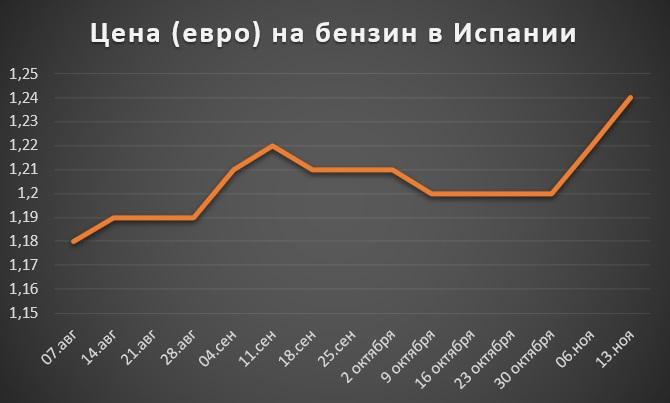 Цены на бензин в 2019 году | какие будут, поднимут ли, стоимость рекомендации
