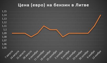 Изменение цены на бензин в Литве за 2 полугодие 2017 года