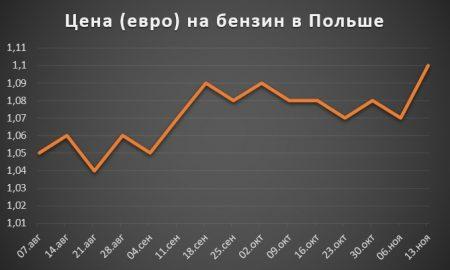 Изменение цены на бензин в Польше за 2 полугодие 2017 года