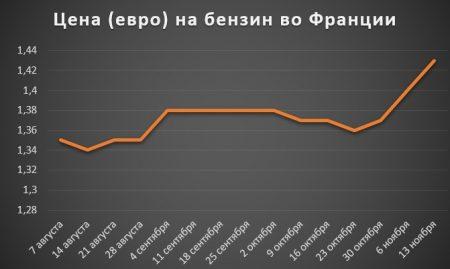 Изменение цены на бензин во Франции за 2 полугодие 2017 года