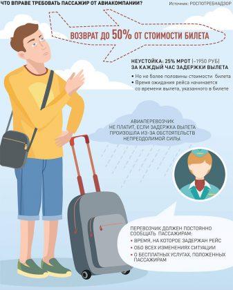 Гарантии авиакомпании