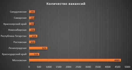 Актуальные вакансии по областям России
