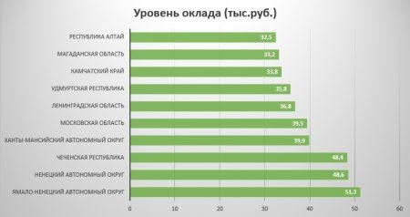 Зарплата электрика на севере страны