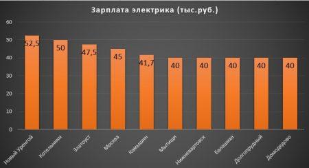 Зарплаты электриков в разных городах России