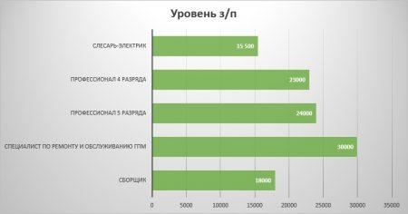 Средние зарплаты в Челябинске