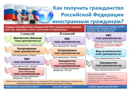 Схема получения гражданства