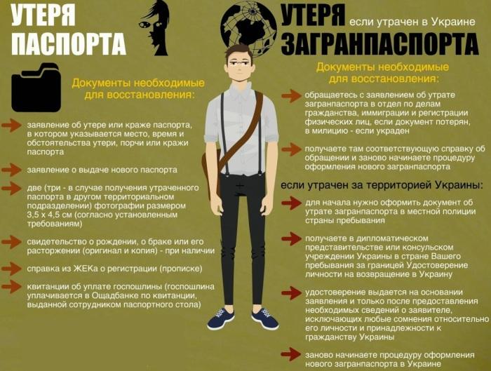 утеря загранпаспорта Украины
