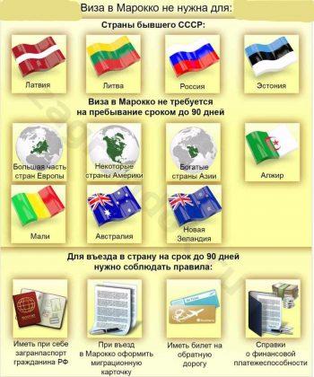 кому виза в Марокко не нужна