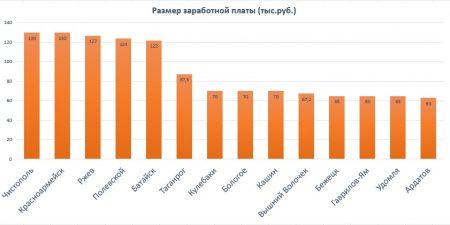 Размер з/п в месяц в города России