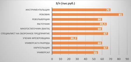 Средняя зарплата токаря в Москве