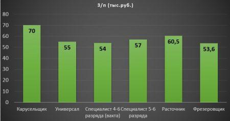 Средняя зарплата токаря в Екатеринбурге
