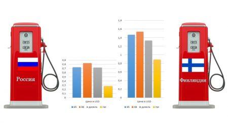 Сравнение цен на бензин в Финляндии и России
