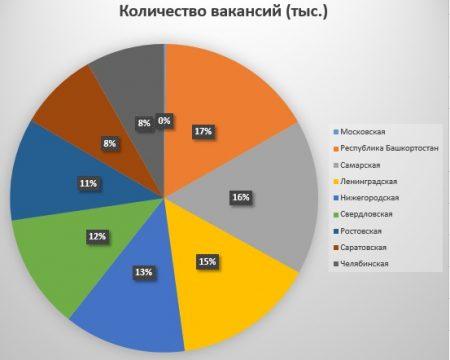 Распределение вакансий по областям