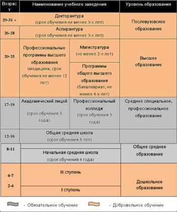 Система образования РУз