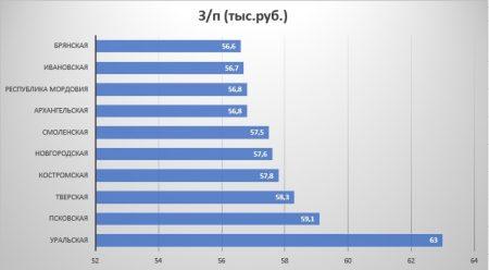 Рейтинг регионов по уровню з/п