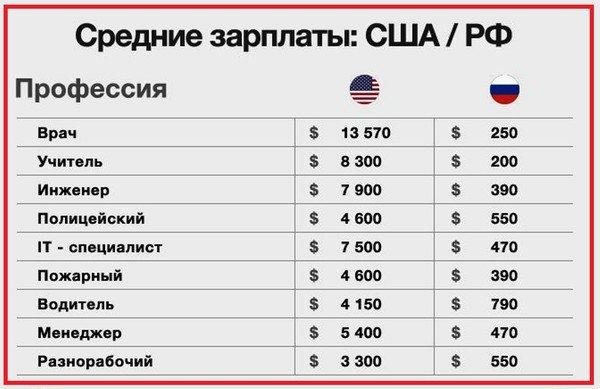 Средняя заработная плата в США и России