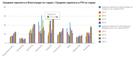 зарплата в Волгограде