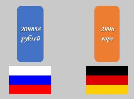 Сравнение заработной платы сантехника в России и Германии