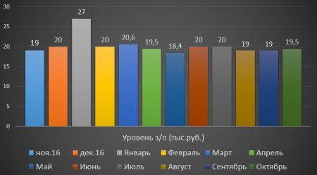 Средний уровень заработной платы в России