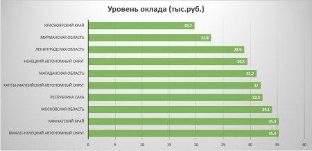 Рейтинг областей России по уровню заработных плат