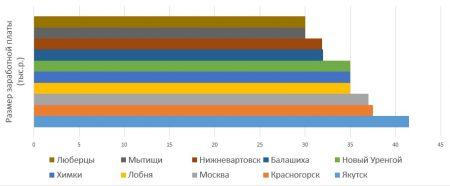 Средняя зарплата слесаря-сантехника по городам