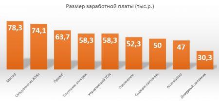 Средняя зарплата слесаря сантехника в Москве
