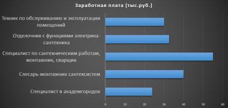 Зарплаты в Новосибирске