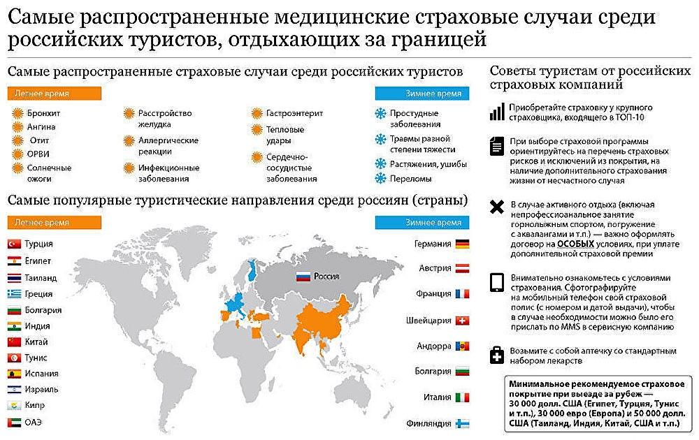 Популярные направления среди россиян