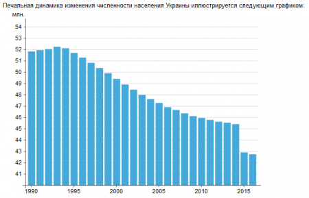 Демография Украины