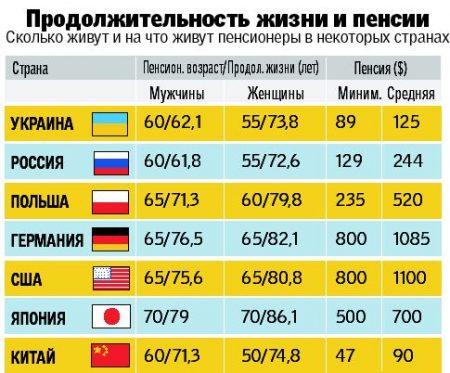 Средняя длина жизни в разных странах мира