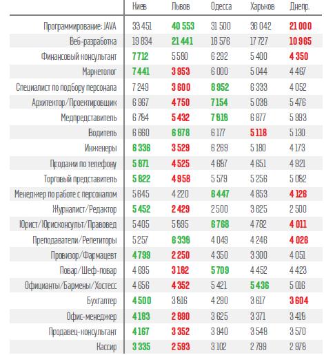 Зарплаты на Украине