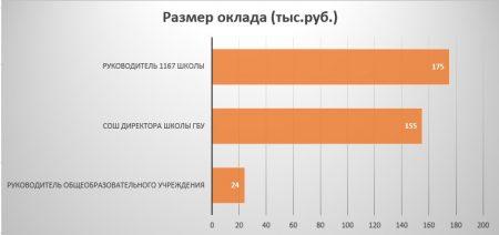 зарплата директора школы в Москве