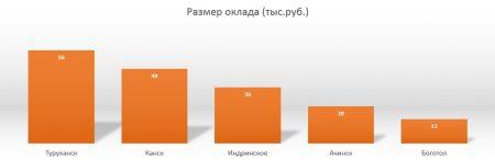 Средняя зарплата по городам Красноярского края