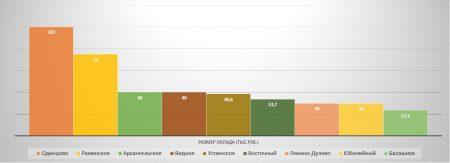 Средняя зарплата по городам Московской области