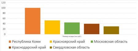 Средняя зарплата зам. директора школы по АХЧ